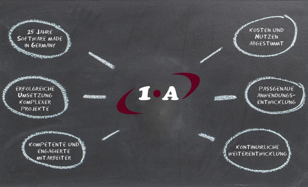 1.A Connect GmbH steht für Innovation