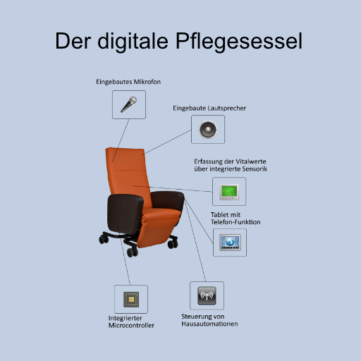 Digitaler Pflegesessel