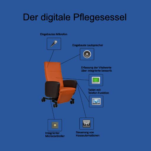 Digitaler Pflegesessel