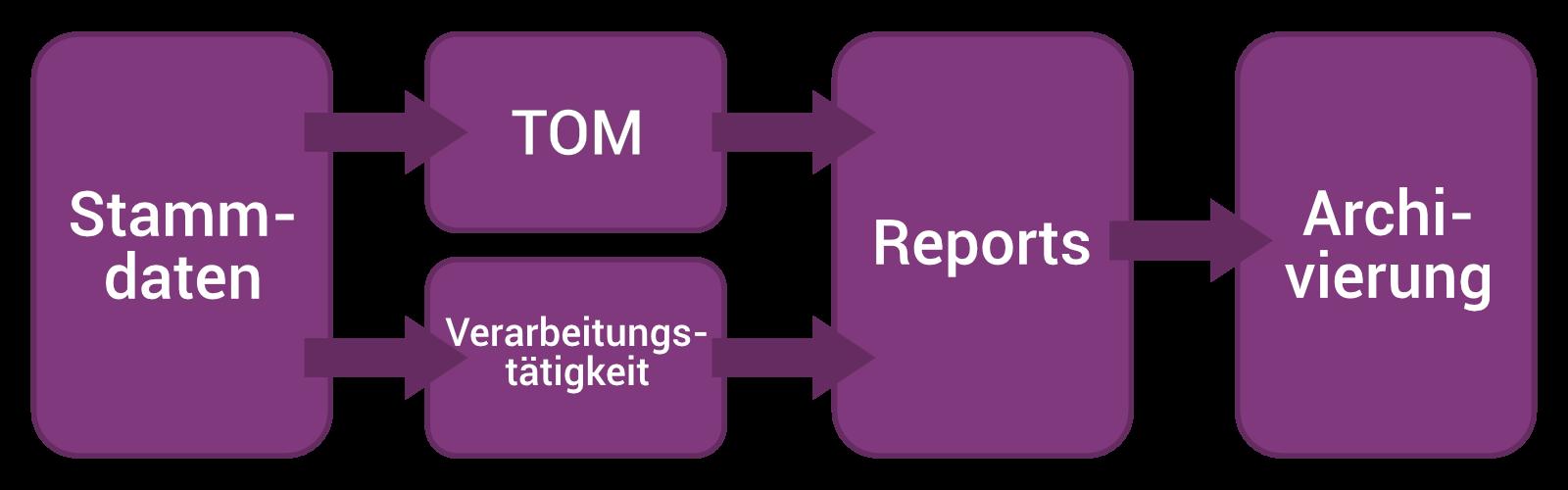 Datenschutz Funktionen Überlblick