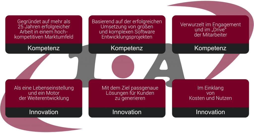1.A Connect kompetent und innovativ