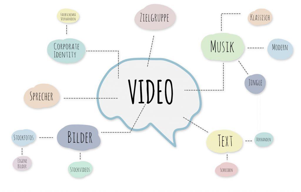 Videoproduktion Mindmap
